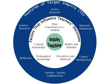 Features of Target Inquiry